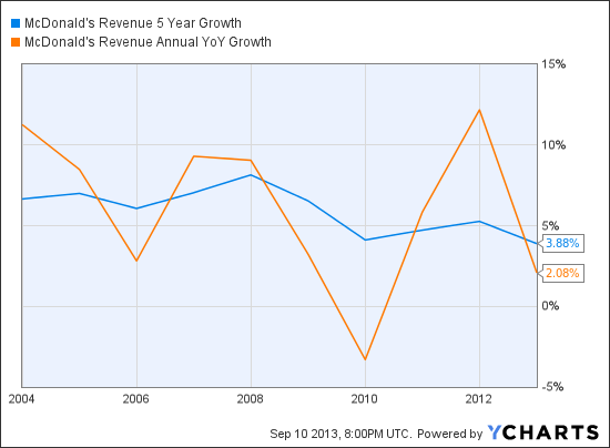 MCD Revenue 5 Year Growth Chart