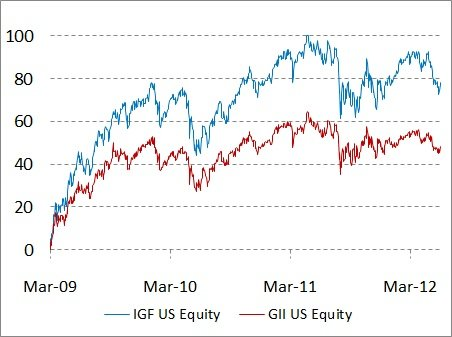 Global since March 2009