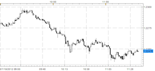 EURUSD_Falls_to_Fresh_2012_Lows_as_ESM_Ratification_Delayed_in_Germany_body_Picture_1.png, EURUSD Falls to Fresh 2012 Lows as ESM Ratification Delayed in Germany