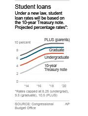 Chart shows projected student loan rates; 1c x 3 inches; 46.5 mm x 76 mm;