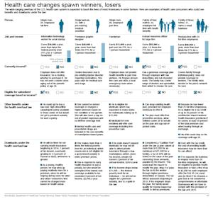 Graphic shows several examples of how health coverage might change for different people; 6c x 10 inches; 295.2 mm x 254 mm;