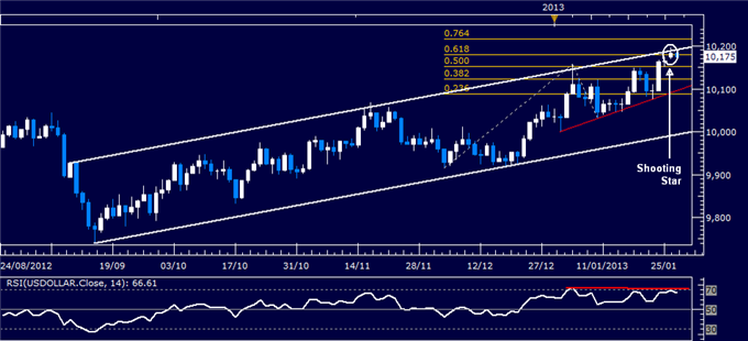 Forex_Analysis_US_Dollar_Chart_Setup_Warns_of_a_Turn_Lower_body_Picture_4.png, Forex Analysis: US Dollar Chart Setup Warns of a Turn Lower