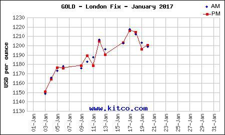 Gold and Futures Trend Up for the Week