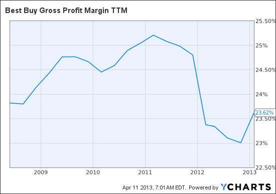 BBY Gross Profit Margin TTM Chart