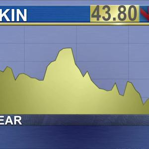 Can Dunkin Shares Wake Up Next? Wednesday Chart of the Day