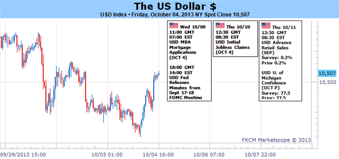 US_Dollar_Volatility_and_Direction_in_US_Governments_Hands_body_112233.png, US Dollar Volatility and Direction in US Government's Hands