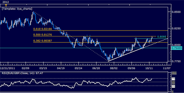 EURGBP_Classic_Technical_Report_10.17.2012_body_Picture_5.png, EURGBP Classic Technical Report 10.17.2012