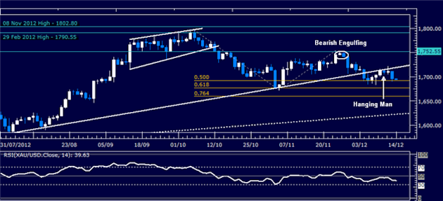 Forex_Analysis_Dollar_Launches_Recovery_as_SP_500_Selloff_Continues_body_Picture_2.png, Forex Analysis: Dollar Launches Recovery as S&P 500 Selloff Co...