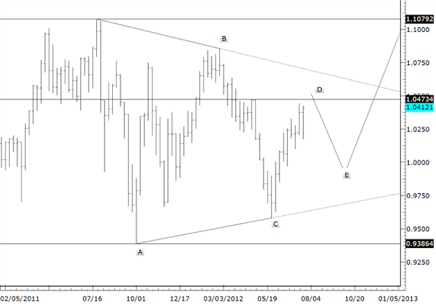 Near_Term_AUDUSD_and_EURUSD_Expectations_body_audusd_1.png, Near Term AUDUSD and EURUSD Expectations