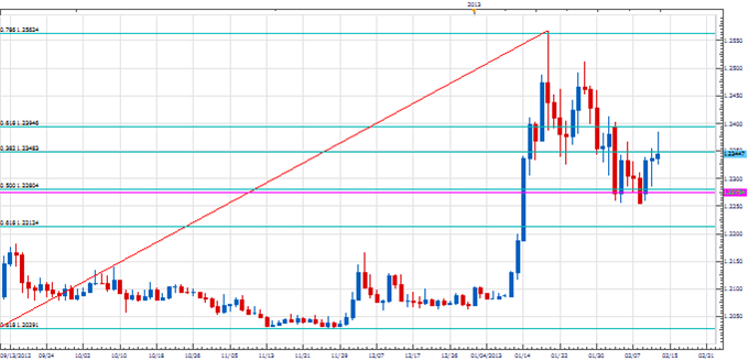 PT_GBP_TIme_Relationship_body_Picture_3.png, Price & Time: Important Time Relationship Developing in the Pound?