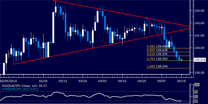 EUR/JPY Technical Analysis – Euro Slumps to 3-Month Low