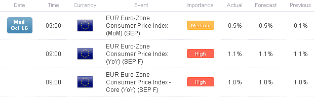FX_Headlines_Euro-Zone_CPI_UK_Jobs_Data_Offer_Little_to_Help_Euro_Pound_body_Picture_1.png, FX Headlines: Euro-Zone CPI, UK Jobs Data Offer Little to Help Euro, Pound