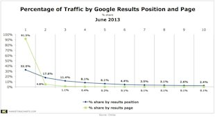 Why Search Still Matters image Percentage of Traffic by Google Results Position and Page marketingcharts1