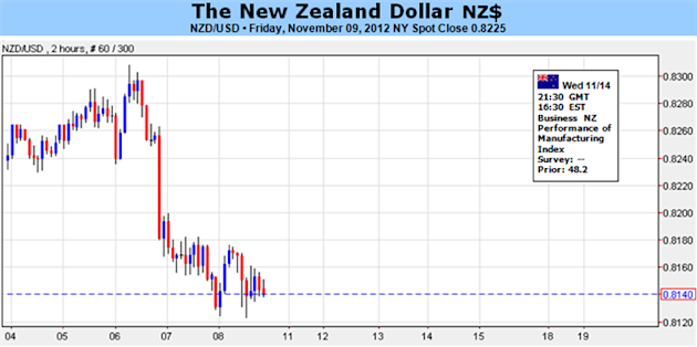 New_Zealand_Dollar_To_Maintain_Range-Bound_Price_On_RBNZ_Policy_body_Picture_1.png, Forex Analysis: New Zealand Dollar To Maintain Range-Bound Price O...