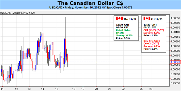 Canadian_Dollar_At_Risk_For_Further_Losses_On_Slowing_Inflation_body_Picture_1.png, Forex Analysis: Canadian Dollar At Risk For Further Losses On Slowing Inflation