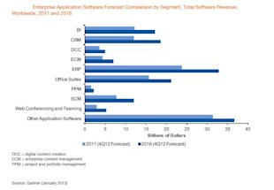 Roundup of Cloud Computing &amp; Enterprise Software Market Estimates and Forecasts, 2013 image figure 1 enteprise spending