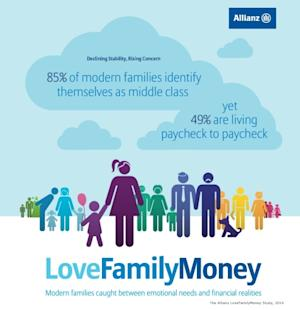 LoveFamilyMoney: Shifting Structure of the Modern American Family Reveals New Challenges for Financial Security