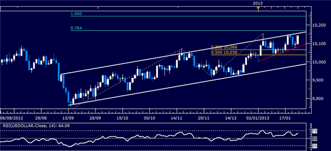 Forex_Analysis_US_Dollar_Classic_Technical_Report_01.24.2013_body_Picture_1.png, Forex Analysis: US Dollar Classic Technical Report 01.24.2013