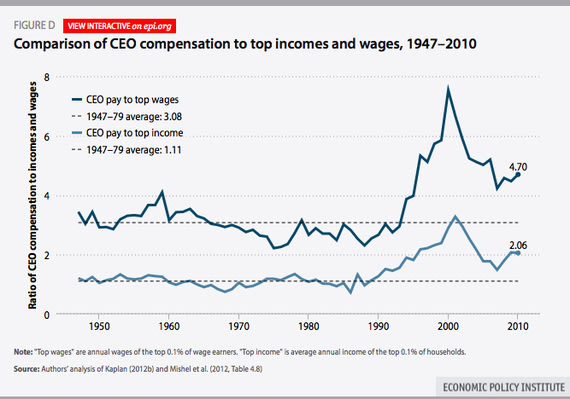 EPI_CEO_High_Income_Worker_Pay_Ratio.jpg