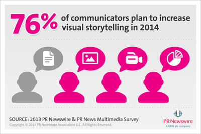 PR Newswire/PR News Multimedia Trends Survey.