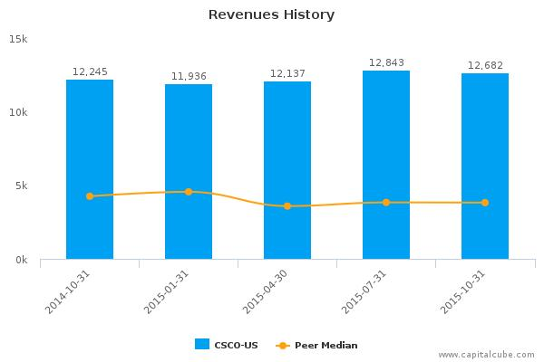 Cisco Systems, Inc. Earnings Q1, 2016
