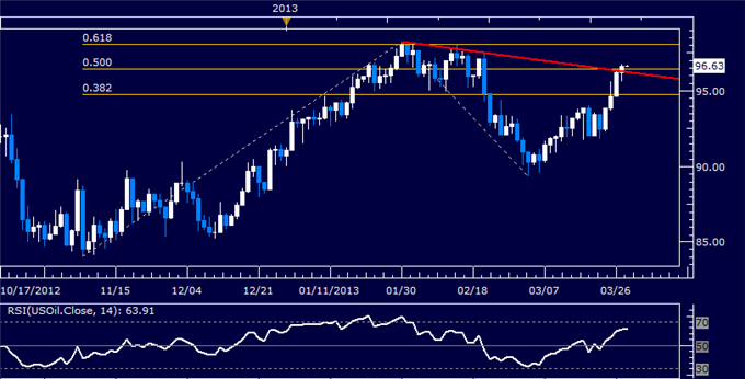 Commodities_Oil_to_Rise_as_Gold_Falls_on_Orderly_Cyprus_Banks_Reopen_body_Picture_3.png, Crude Oil to Rise as Gold Falls on Orderly Cyprus Banks Reope...