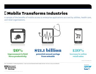 Exploring The New Frontier Of Mobile Technology image 17541 HBR SAP Info Industries 1024x791
