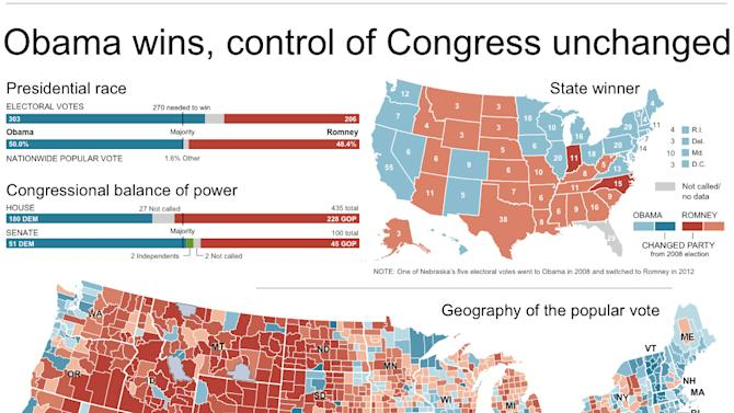 Centerpiece graphic shows presidential race results by county and county population, map of states won and which states changed from 2008, charts of electoral vote totals and popular vote summary, balance of power for both branches of Congress from 2010 to 2012 and map of senate winners by state