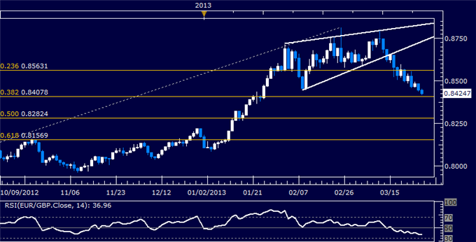 Forex_EURGBP_Technical_Analysis_03.28.2013_body_Picture_5.png, EUR/GBP Technical Analysis 03.28.2013
