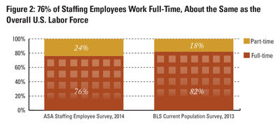 76% of Staffing Employees Work Full-Time, About the Same as the Overall U.S. Labor Force