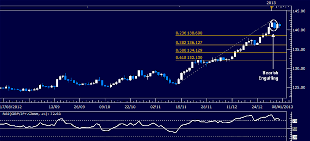 Forex_Analysis_GBPJPY_Classic_Technical_Report_01.07.2013_body_Picture_1.png, Forex Analysis: GBP/JPY Classic Technical Report 01.07.2013