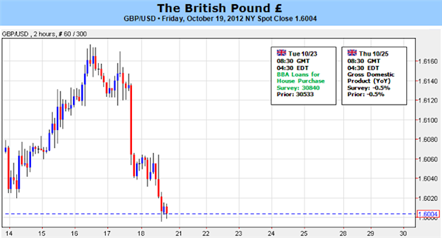 British_Pound_Susceptible_to_Further_Downside_Amid_BoE_Speculation_body_Picture_1.png, British Pound Susceptible to Further Downside Amid BoE Speculation