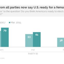 HUFFPOLLSTER: Americans Are More Ready Than Ever To Elect A Female President