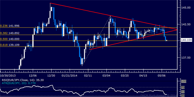 EUR/JPY Technical Analysis – Key Support Squarely at 140