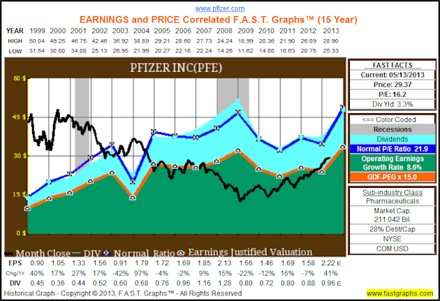 The Dow Hits All Time Highs, But The Truth Is It Remains Cheaply Valued image PFE1