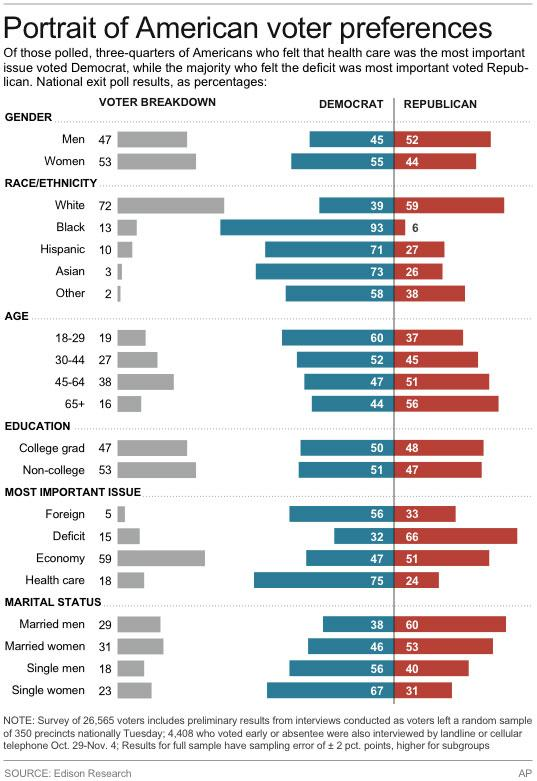 Graphic shows exit poll results