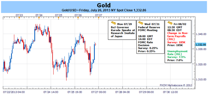Gold_Rebound_Stalls_Ahead_of_Resistance_Forecast_Hinges_on_FOMC_NFP_body_Picture_1.png, Gold Rebound Stalls Ahead of Resistance- Forecast Hinges on FOMC, NFP