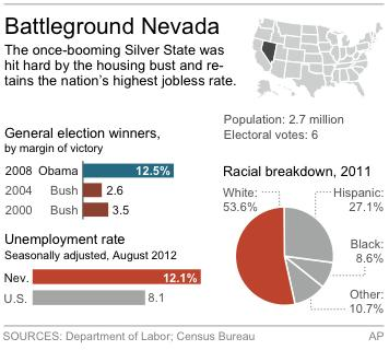 Graphic shows Nevada's past presidential winners, demographics and jobless rate
