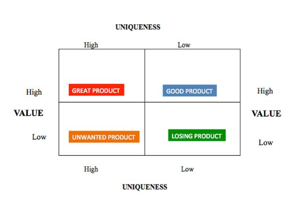 Business Ideation: The Good Vs the Great