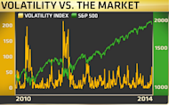 Why the recent spike in the CBOE Volatility Index could be good for stocks.