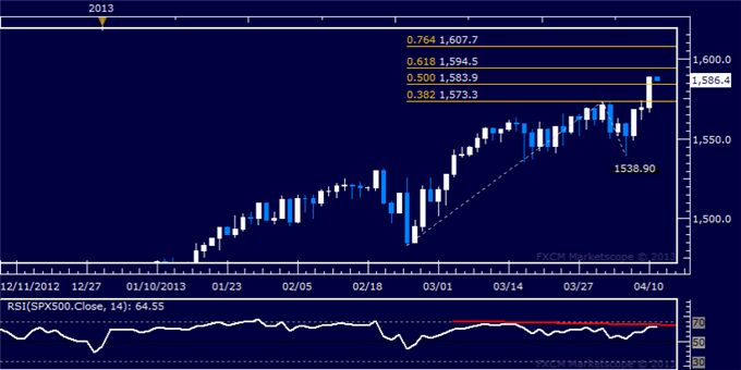 Forex_Dollar_Stalls_at_Resistance_as_SP_500_Accelerates_Higher_Anew_body_Picture_6.png, Dollar Stalls at Resistance as S&amp;P 500 Accelerates Higher Anew