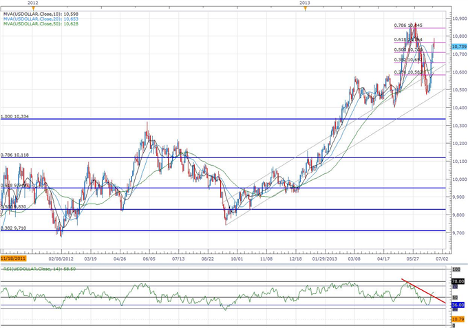 Forex_USDOLLAR_Poised_for_Larger_Rally-_JPY_Outlook_Remains_Bearish_body_ScreenShot129.png, USDOLLAR Poised for Larger Rally- JPY Outlook Remains Bear...