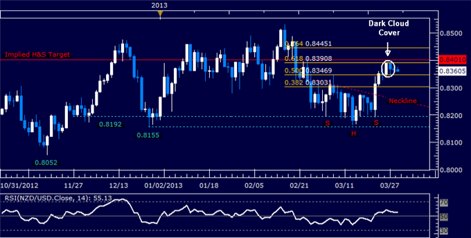 Forex_NZDUSD_Technical_Analysis_03.29.2013_body_Picture_5.png, NZD/USD Technical Analysis 03.29.2013