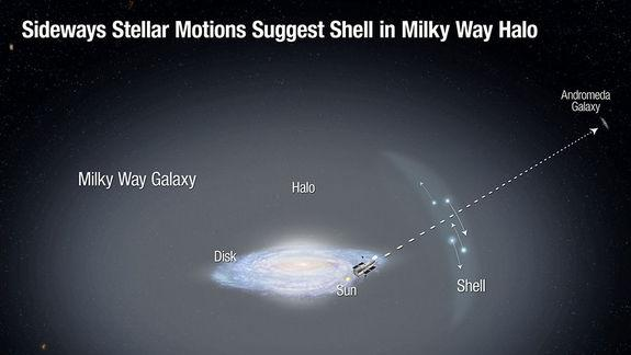 Hubble Telescope Reveals Milky Way Galaxy's Cannibal Past