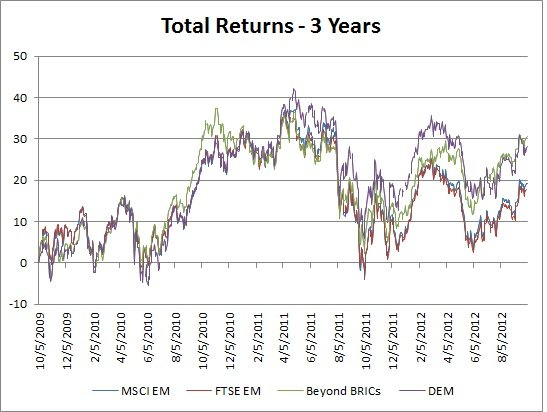 Total Returns - 3 Yrs