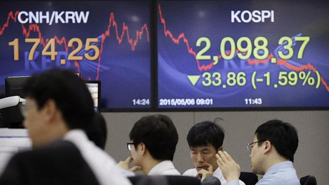 Currency traders work in front of screens showing the Korea Composite Stock Price Index (KOSPI), right, and foreign exchange rate at the foreign exchange dealing room of the Korea Exchange Bank headquarters in Seoul, South Korea, Wednesday, May 6, 2015. Asian stock markets were in the red on Wednesday, dented by weak earnings in Australia and doubts about Greece's ability to repay debts due to the IMF this month. Chinese markets turned lower after a brief rebound from the previous day's sell-off. The KOSPI dropped 1.30 percent at 2,104.58. (AP Photo/Ahn Young-joon)