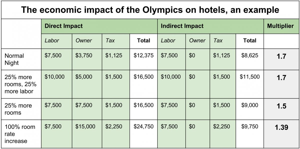 economic impact olympics In this paper, we reconcile these positions by examining the economic impact of hosting mega-events like the olympics we  published: andrew k rose & mark m spiegel, 2011 the olympic effect, economic journal, royal economic society, vol 121 .