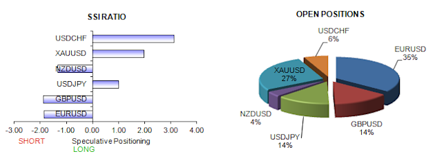 ssi_table_story_body_Picture_6.png, Retail FX Sentiment Favors U.S. Dollar Strength