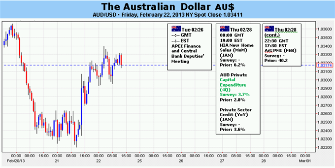 Australian election forex