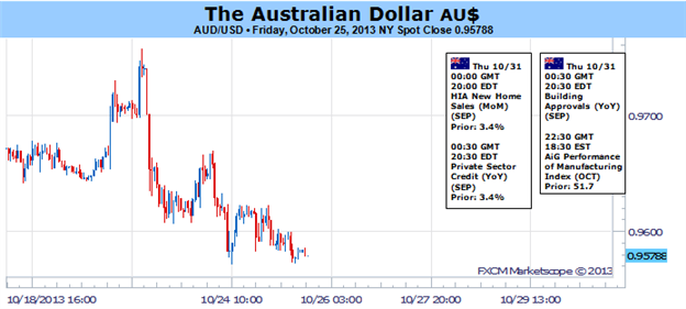 Australian_Dollar_at_Risk_Absent_Dovish_Shift_in_FOMC_Rhetoric_body_Picture_1.png, Australian Dollar at Risk Absent Dovish Shift in FOMC Rhetoric